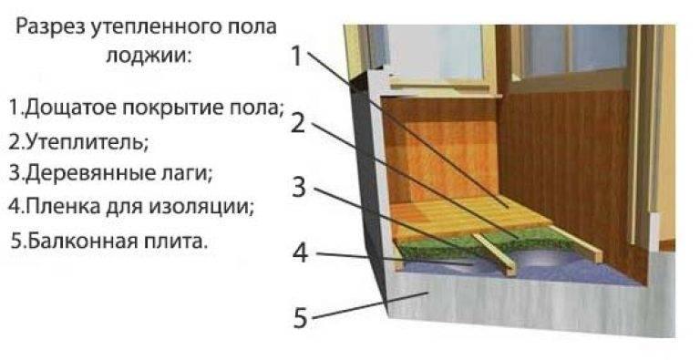 Способы утепления пола на балконе