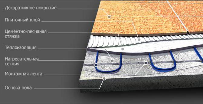 Теплый пол под плитку: пошаговая инструкция по монтажу