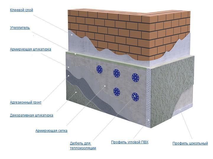 Утепление цоколя экструдированным пенополистиролом: особенности материала и технология утепления цоколя