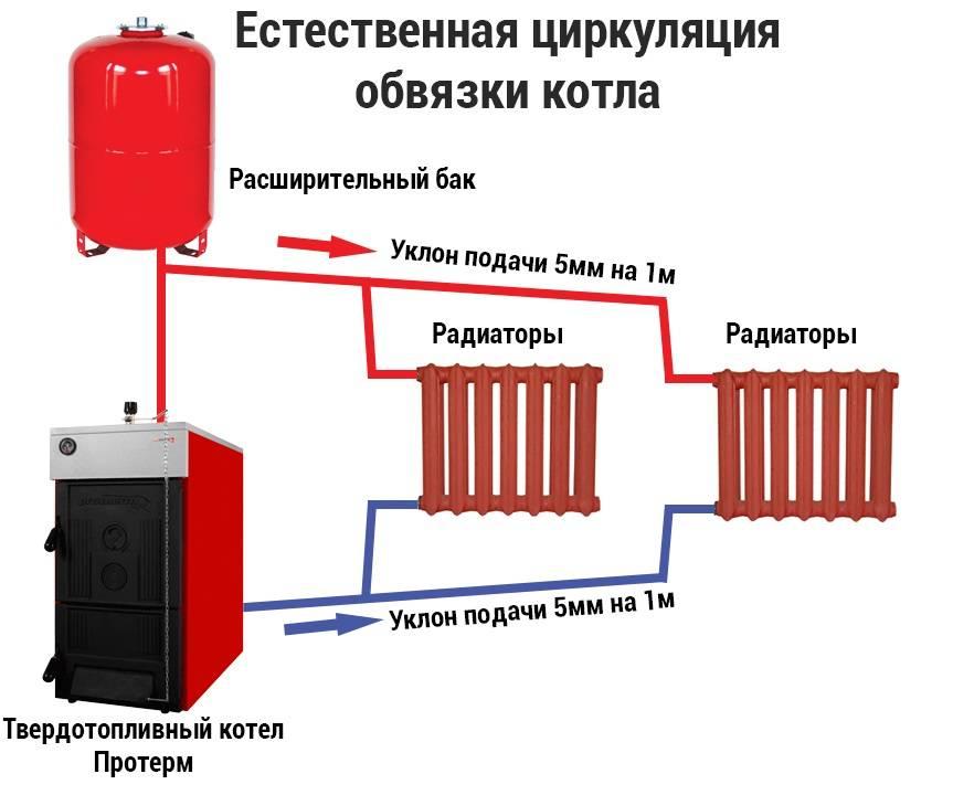 Как экономно использовать газовый котел | всё об отоплении