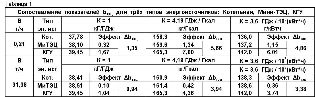 Единицы измерения тепловой энергии отопления. гигакалорий в час в киловатт