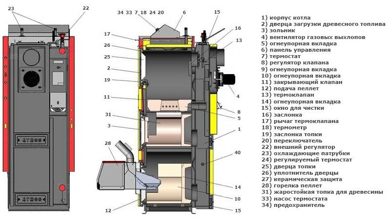 Котлы отопления комбинированные газ / дрова - отзывы