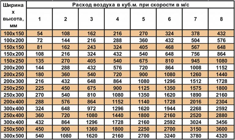 Расчет вентиляции помещения и площади сечения труб по формулам