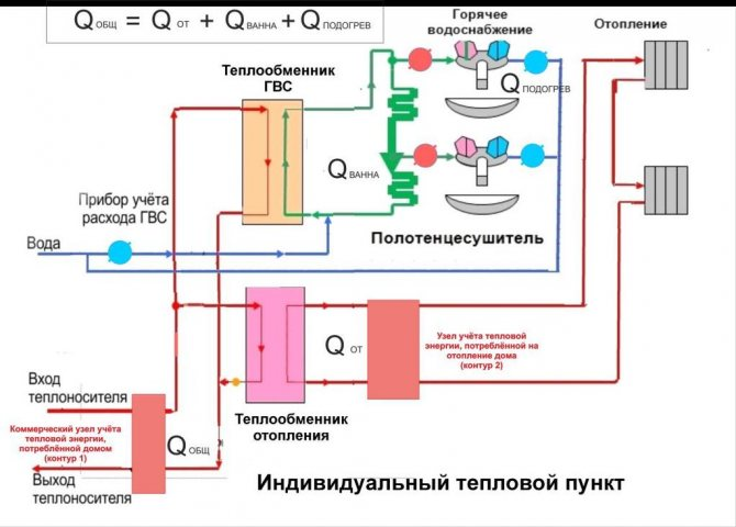 Технология регулирования нагрузки системы горячего водоснабжения