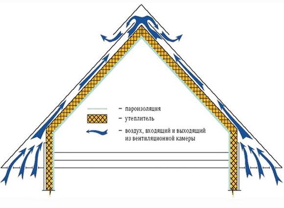 Утеплитель для крыши: какой выбрать, какой лучше