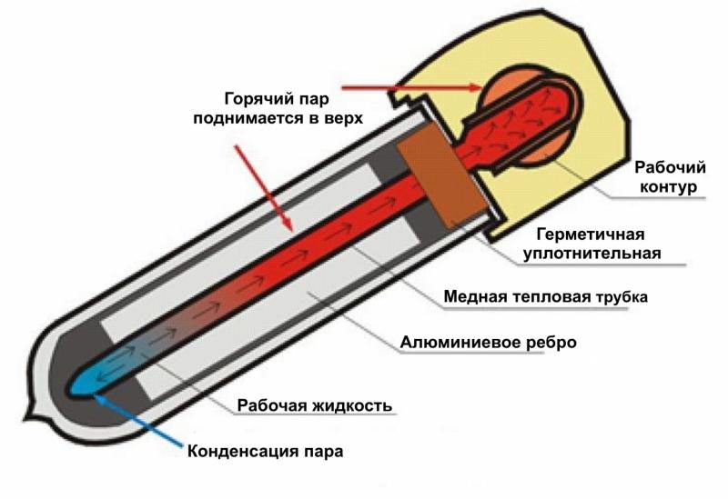 Вакуумные трубки для солнечного коллектора: типы, эффективность и конструкция