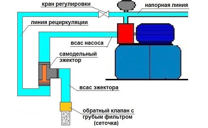 Разновидности устройств насосных станций для дома и дачи