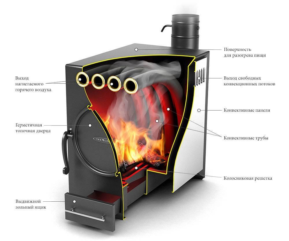 Печи длительного горения на дровах для дачи - лучшее отопление