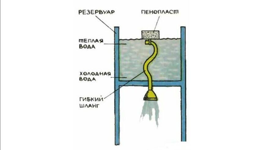 Летний душ на даче своими руками: как организовать и подключить систему