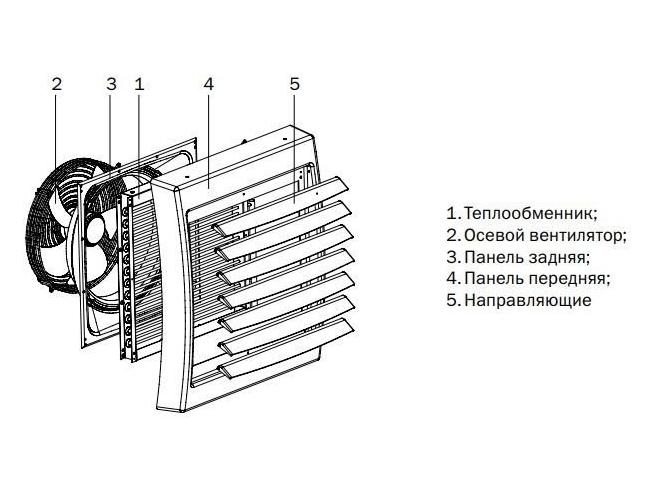 Тепловентиляторы, их виды и подбор