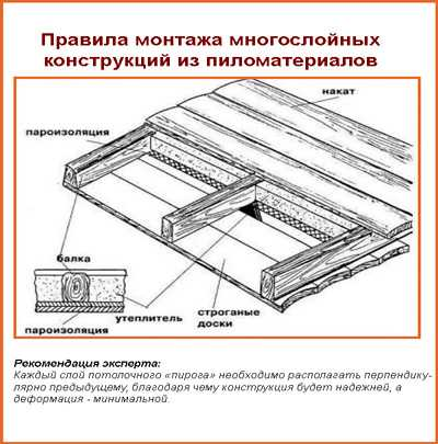 Как утеплять потолок в бане своими руками - минвата, керамзит, глина