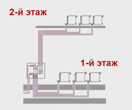 Лучевая система отопления частного и многоквартирного дома: условия монтажа, рекомендации по выбору материалов