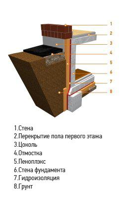 Особенности утепления фундамента и отмостки