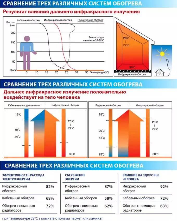 Сколько электроэнергии потребляет тепловентилятор: пример расчета