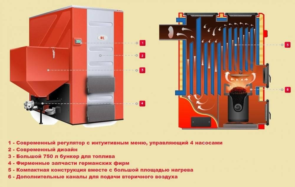 Экономичный газовый котел: выбор по мощности и кпд