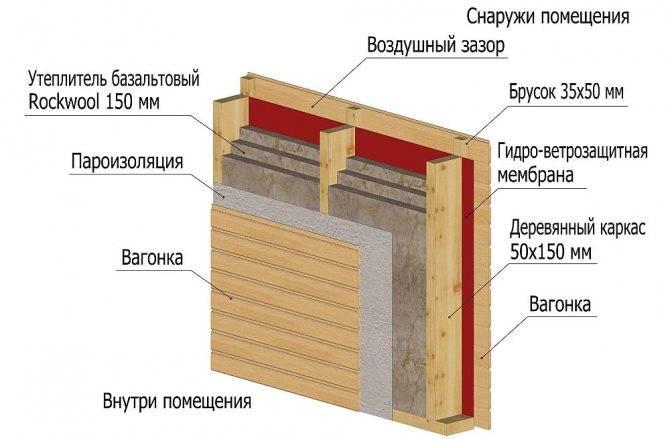 Какой утеплитель можно использовать без пароизоляции? - строим сами