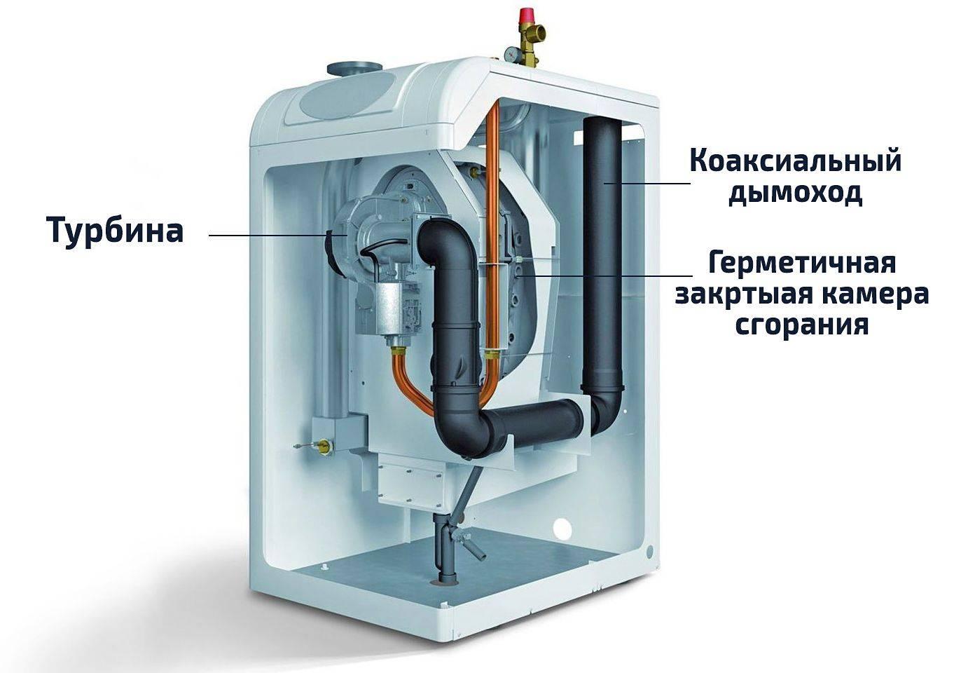 12 лучших производителей газовых котлов
