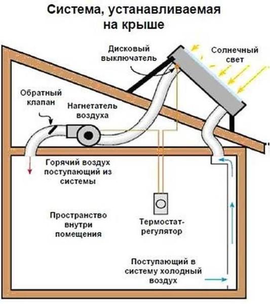 Схема отопления с твердотопливным котлом и баком теплоаккумулятором