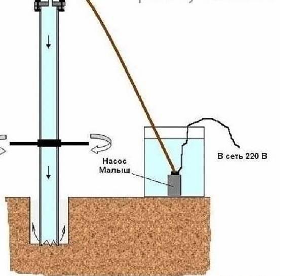 Технология гидробурения скважины на воду - инструкция с видео
