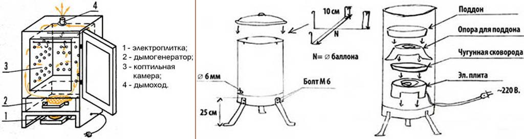 Как сделать коптильню из старого холодильника своими руками