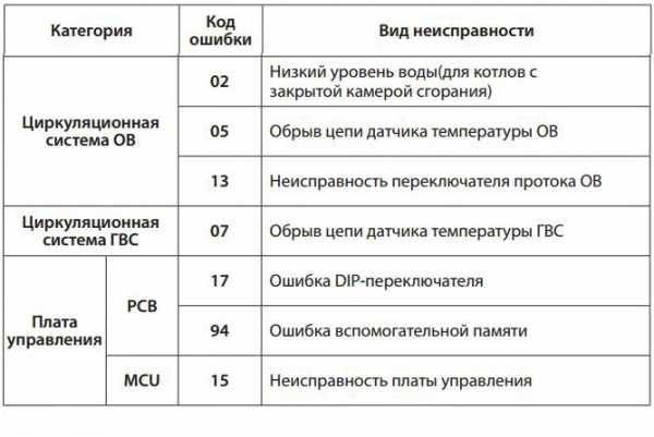 Как устранить ошибку 16 газового котла navien [навьен] - fixbroken.ru