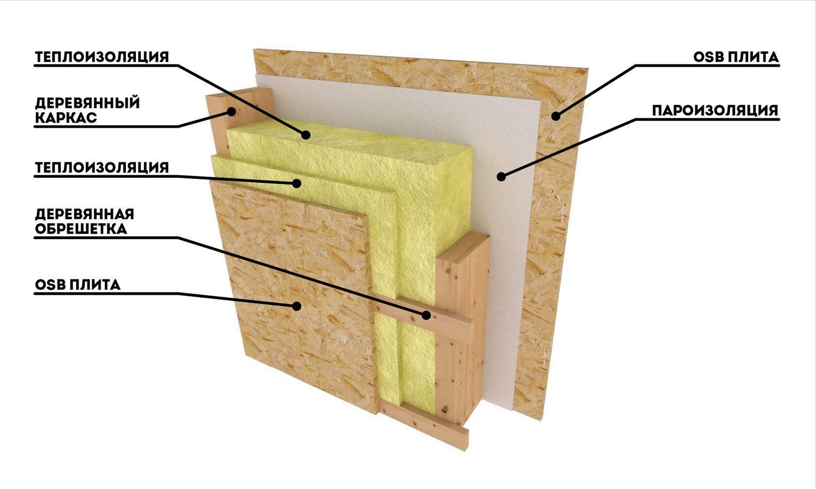 Нужна ли пароизоляция при утеплении минватой пола в квартире - строим сами