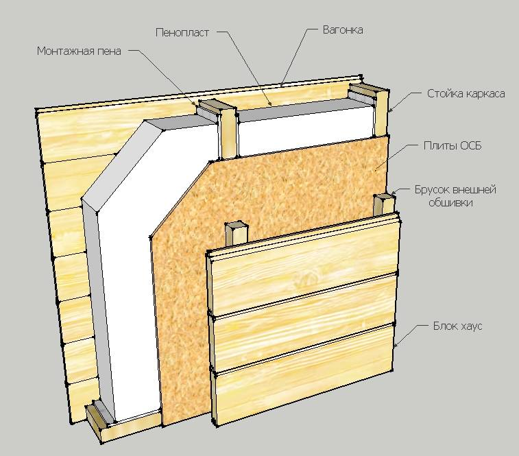 Утепление каркасного дома минеральной ватой – схема и технология процесса