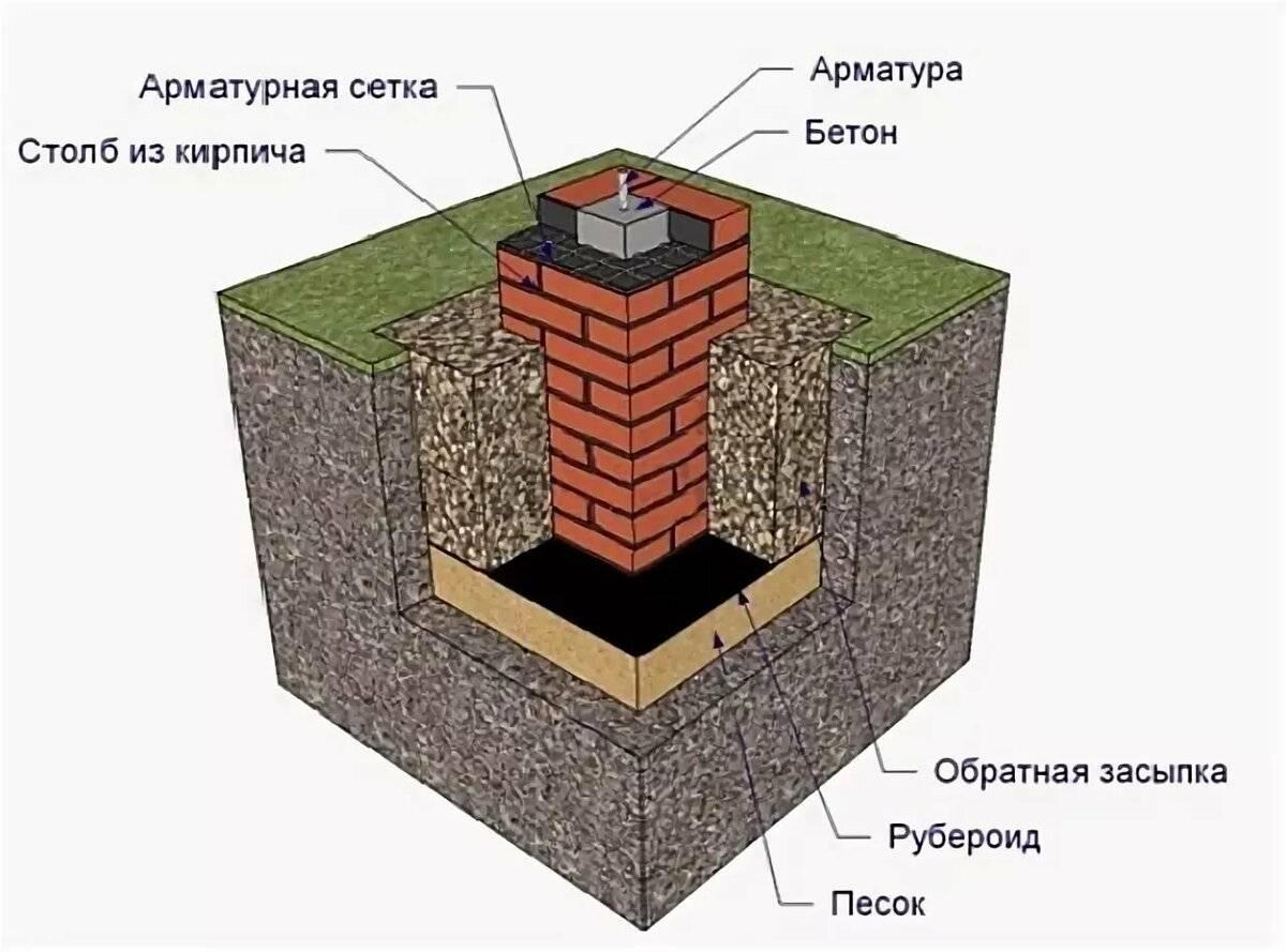 Камин из кирпича своими руками — проекты, пошаговая инструкция