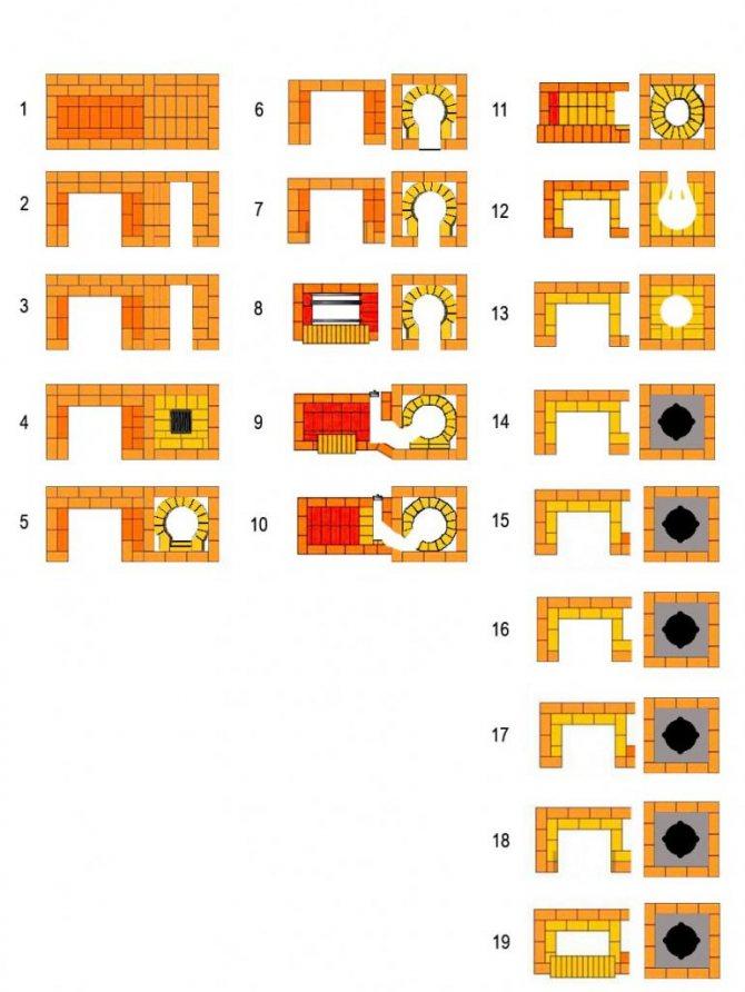 Кладка русской печи своими руками: чертеж порядовки и схема устройства