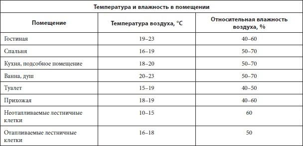 Какая оптимальная температура должна быть в квартире - нормы и реалии