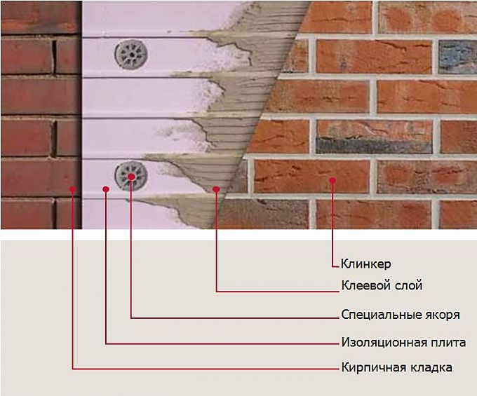 Конструкция, плюсы и производители термопанелей под кирпич
