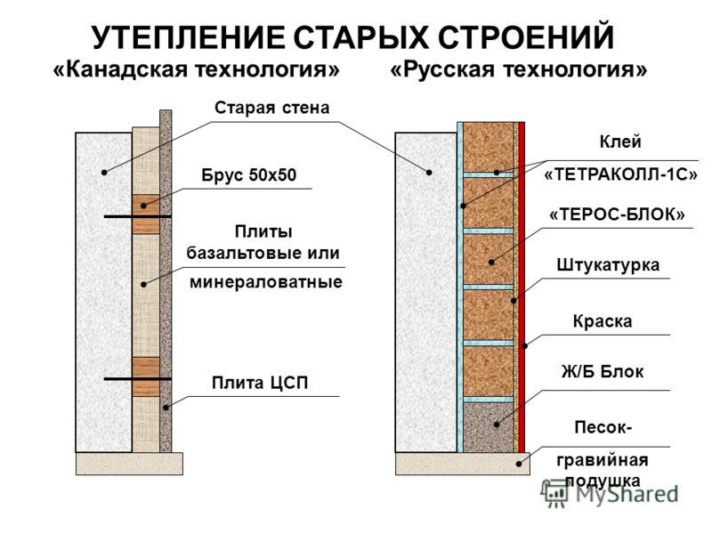 Плюсы и минусы различных вяжущих материалов: используем опилки как утеплитель с гипсом, цементом, глиной, известью