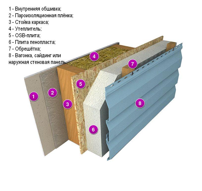 Утеплители для наружных стен дома: выбор лучшей теплоизоляции
