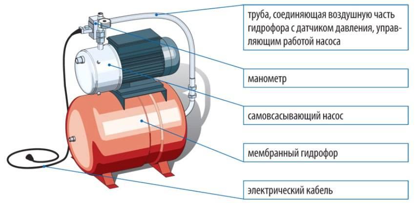 Насосные станции: разновидности, принцип работы, особенности монтажа и подключения