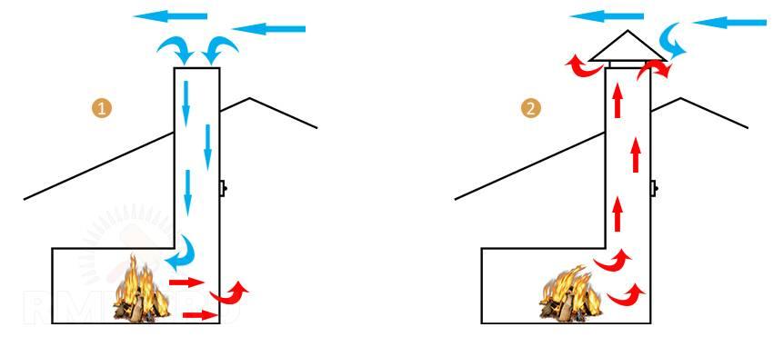 Задувает газовый котёл ветром. что делать? причины
