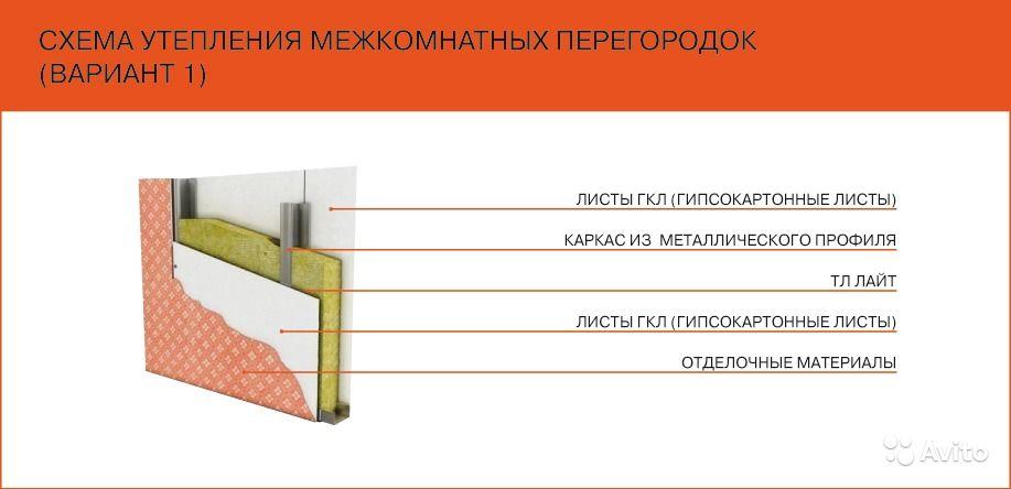 Видео утепления стен квартиры изнутри и пошаговая инструкция