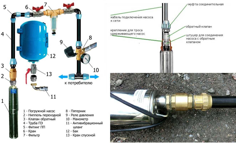 Обратный клапан для насосной станции - выбор и правильная установка