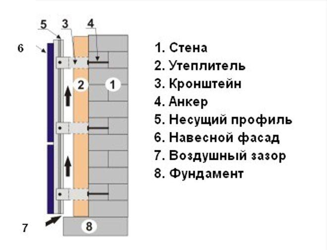 Фасадный утеплитель - плотность материала и другие характеристики