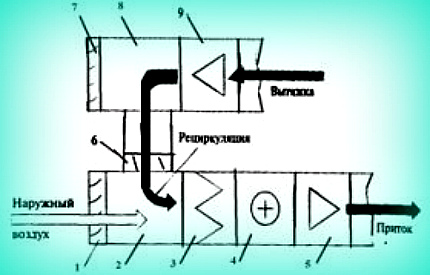 Приточно-вытяжная вентиляция с рекуперацией тепла для квартиры или дома