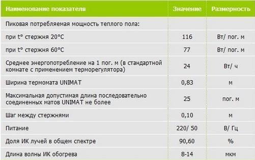 Как уменьшить мощность потребления электрического теплого пола и от чего зависит мощность потребления?