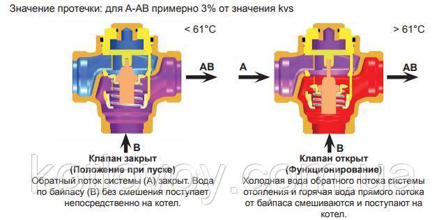 Как работает трехходовой термостатический смесительный клапан в системе отопления