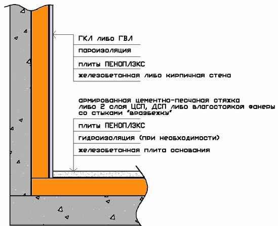 Пеноплекс или пенопласт — что лучше для утепления стен снаружи