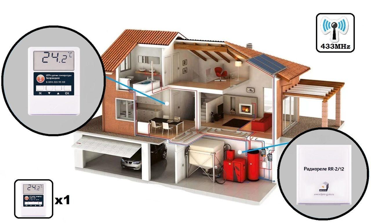 Система умный дом: описание и принцип работы
