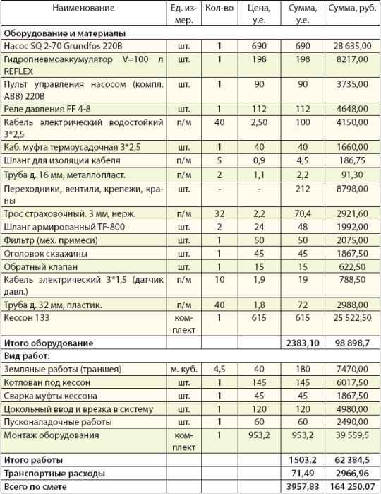 Сколько стоит провести воду и канализацию в частный дом: цена в разных регионах россии