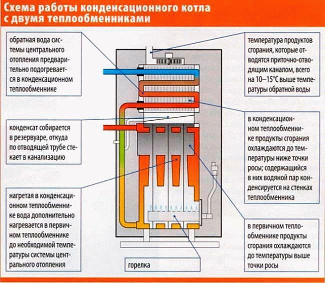 Правильный выбор котла отопления для частного дома