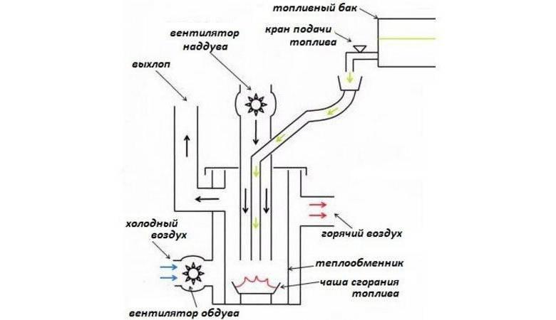 Котлы отопления на отработанном масле: принцип работы, схема установки