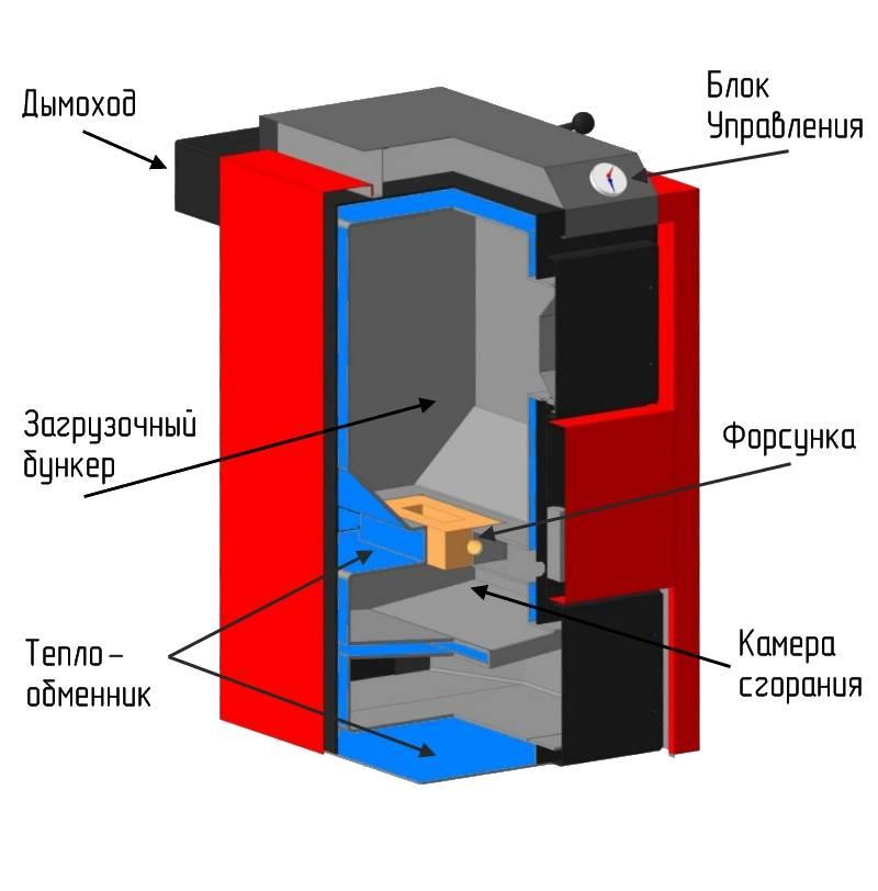 Уголь, дрова, топливные брикеты: чем топить твёрдотопливный котёл