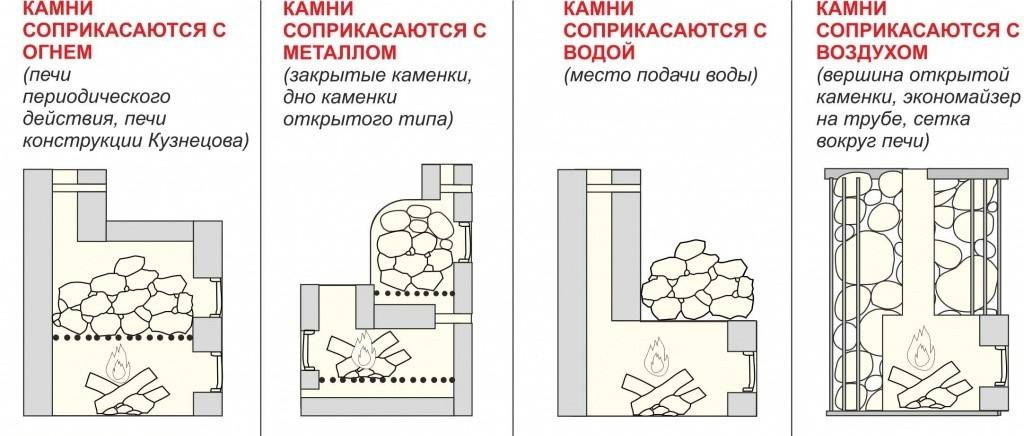 Камни для банной печи: выбор для покупки, поиск бесплатно, правильная укладка