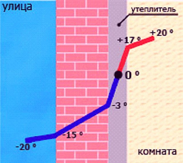 Утепление стен изнутри своими руками в квартире и доме