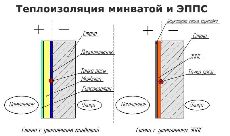 Утепление стен минватой изнутри: плюсы и минусы, советы специалистов